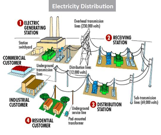 What Is The Difference Between A Power Transformer And A
