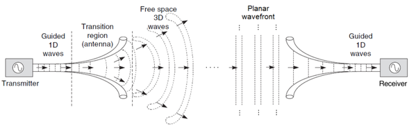 What is the working principle of an antenna? - Quora
