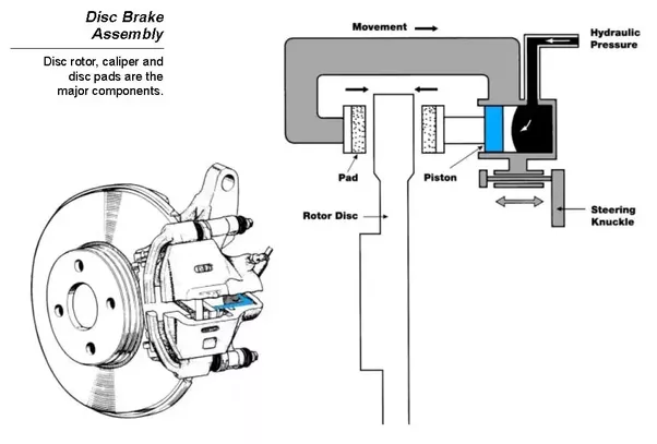 how do the different types of brakes work