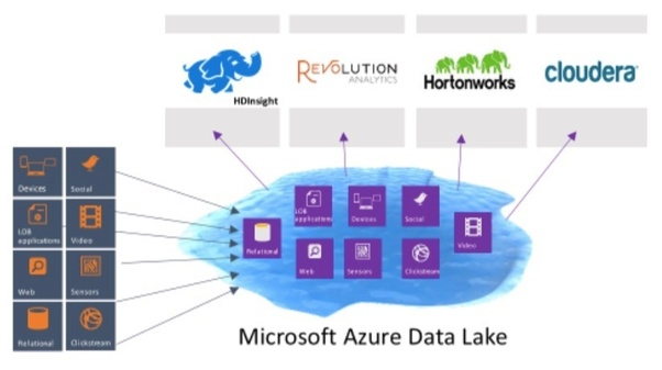 how is microsoft azure helpful to data scientists quora