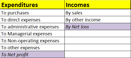 What is an explanation of income statements in laymans terms quora non profit organizations the format of income and expenditure statement is given below for more queries visit finmart pronofoot35fo Images