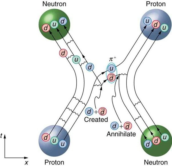 What Exactly Is A Neutron  And How Can It Attract