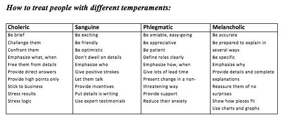 Choleric phlegmatic melancholic test types personality sanguine Temperament Test