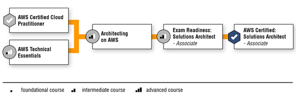What is an AWS certified solution architect? - Quora