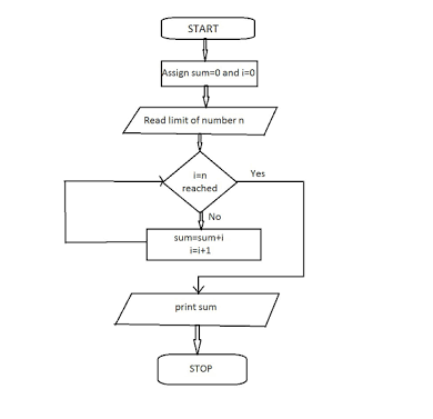 How to draw a flowchart to input n integers in an array and