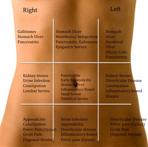 What Are The Probable Reasons For Leftside Body Pain From Head To