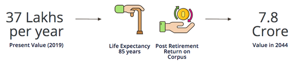 What does planning for retirement mean? - Quora