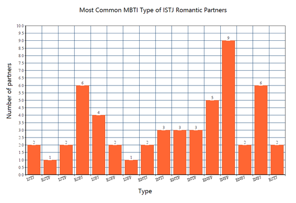 What is the most compatible personality for an ISTJ? - Quora