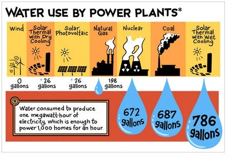 How Much Water Is Needed To Generate 1 Mwh Of Electricity