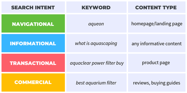 What is keyword research? - Quora