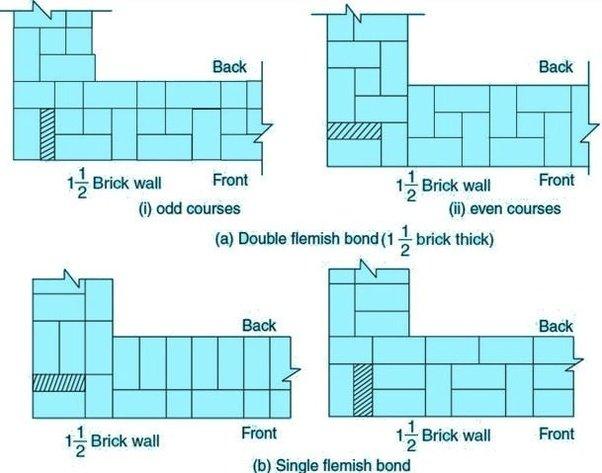 Common Types of Brick Bonds Used in Masonry