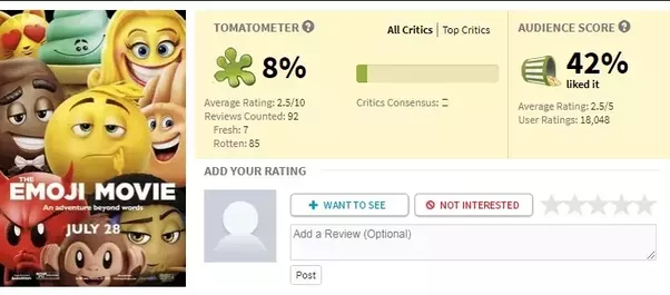 why does rotten tomatoes not simply use an average score quora