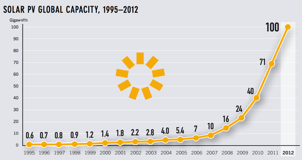 Is Solar Power On Track To Reach Exponential Growth Quora