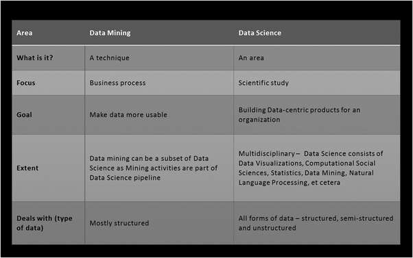 What is the difference between the concepts of Data Mining