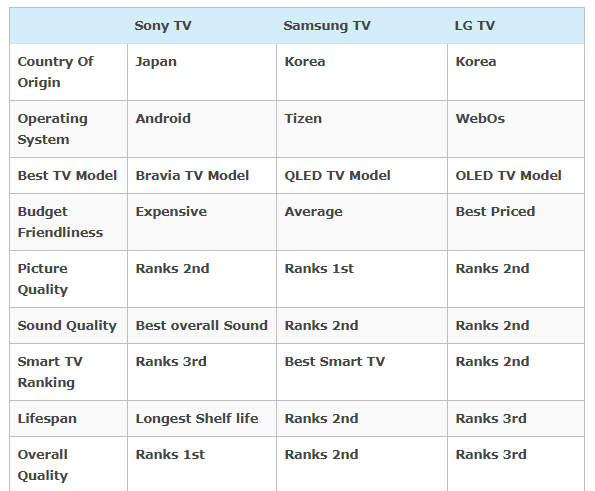Which TV is better: Samsung, Sony or LG? - Quora