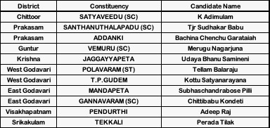 What are the chances of YSRCP winning the 2019 assembly