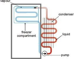 On what principle does a refrigerator work quora for Small electric motor repair near me