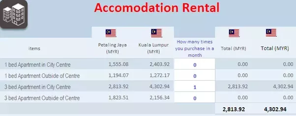 What is a decent salary to live on in Malaysia? - Quora