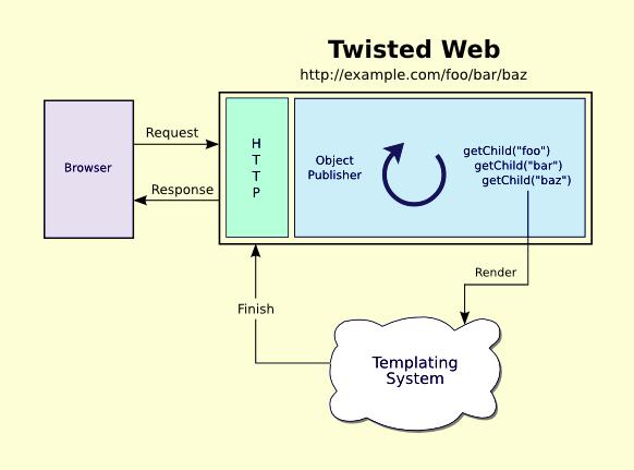 Python Twisted 18