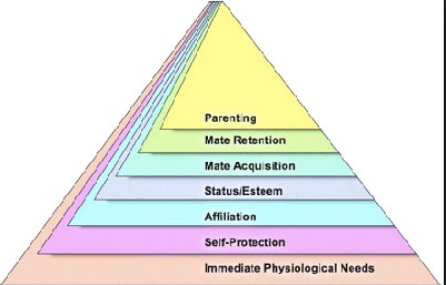 What are the disadvantages and advantages of the maslow hierarchy maslow ccuart Images