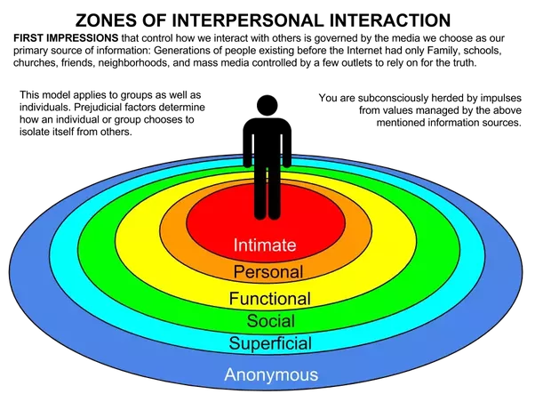 """chronemics and proxemics Proxemic theory 61 able to verbalize the cultural norms that dictate their proxemic behavior as the anthropological adage goes, """"we."""