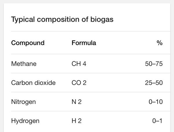 What Is The Chemical Formula For Biogas