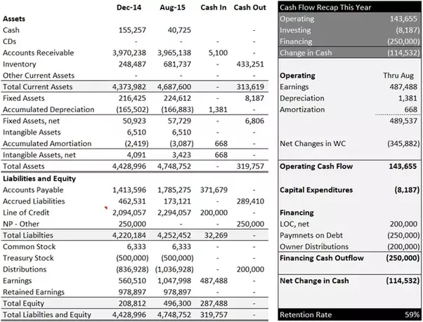 in the presentation below only the balance sheets were required to compile the cash flow statement
