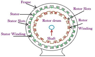 What is the constructional difference between an alternator and construction of induction generator ccuart Images