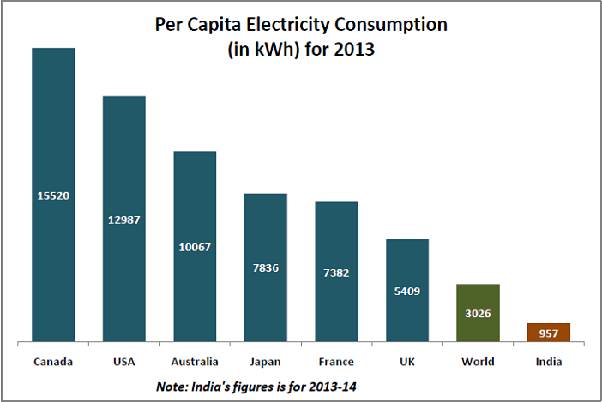 259316.3776 Of GWh Of Power Is Consumed In 2016 In Household Purpose In  India.