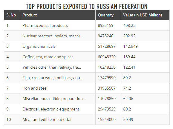 What products are the best for exporting to Russia? - Quora