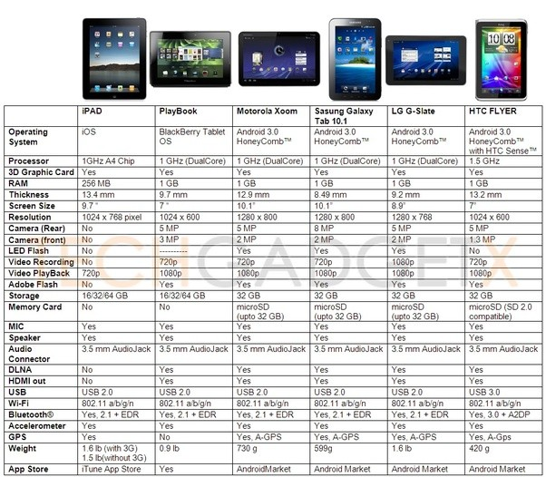 Do we have an updated comparison chart see first comment which