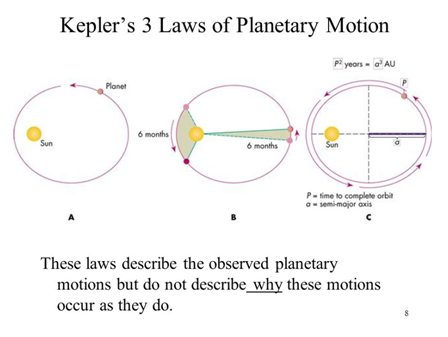 what is the diagram of kepler s third law quora