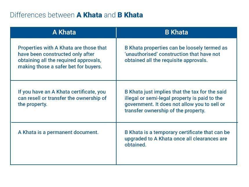 What Will Happen To B Khata Apartment In Bangalore Quora