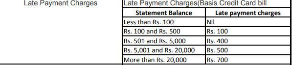 Can i get the waiver on late fee on my HDFC bank credit card? - Quora