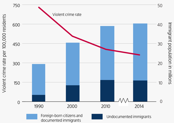 negatives of illegal immigration