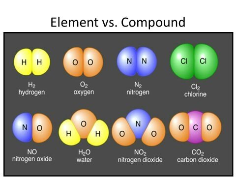 What is a Chemical Compound | Characteristics of a Chemical ...