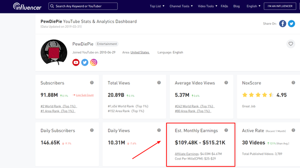 How much does Pewdiepie make per video? - Quora