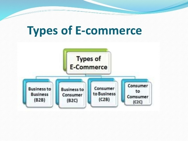 how to build an ecommerce business plan