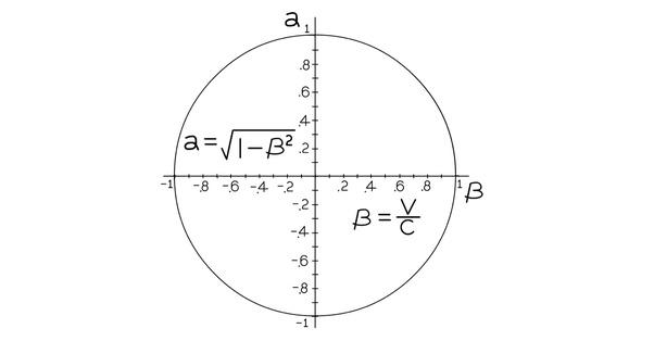 lorentz factor and unit circle
