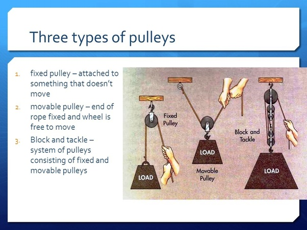 What are the three types of pulleys? - Quora