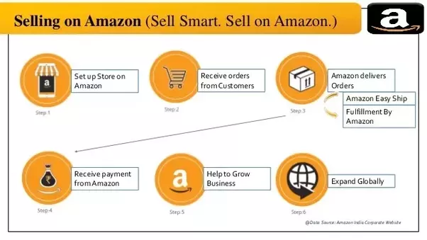 How to sell on amazon india as an individual