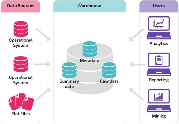 What is the difference between operational data store and
