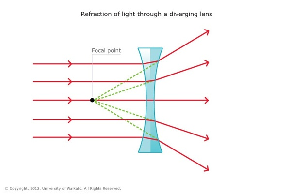What Are The Characteristics Of Concave And Convex Lenses