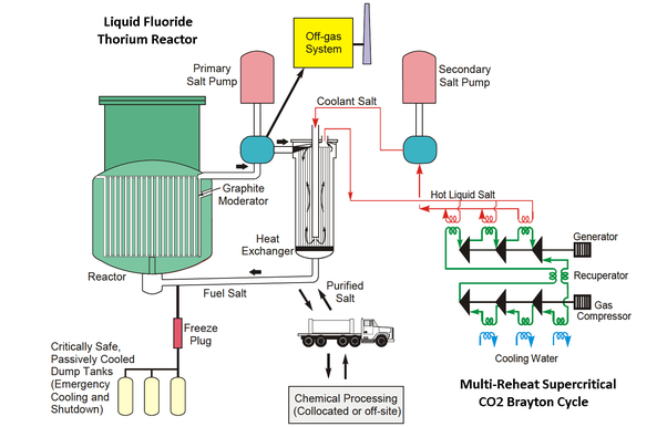 Why do nuclear power plants meltdown quora molten salt reactors msrs are fluid fueled reactors where the uranium fuel is dissolved in fluoride molten salts with msrs there are no fuel rods or ccuart Gallery