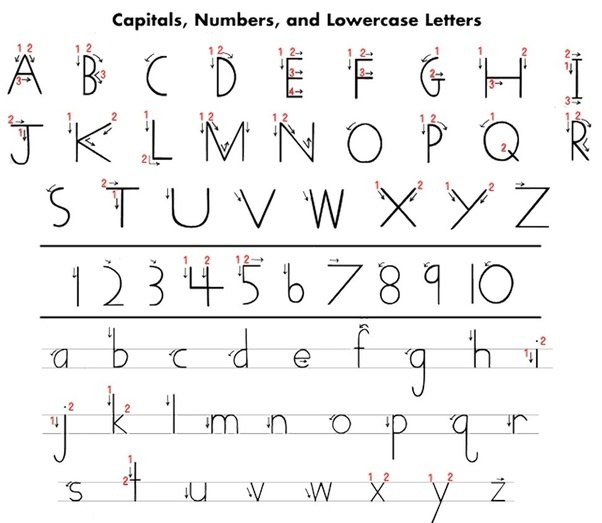 Is there a specific way to write the letters of the english alphabet sometimes they do not even agree on the shape such as the capital y is the stroke ending at the top right continued straight down to the bottom or does expocarfo Choice Image