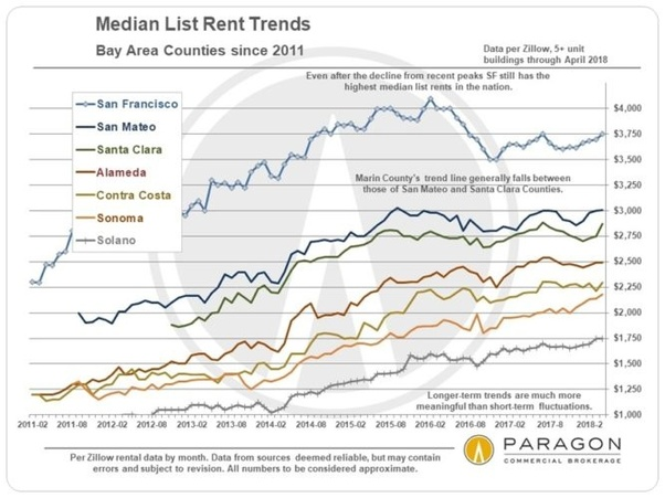 Will House Prices Go Down In The Bay Area Quora