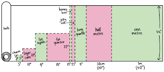 How to calculate the measurements of a yard of fabric - Quora