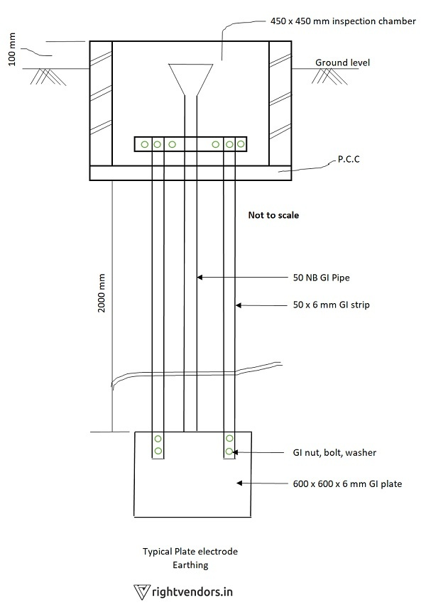 What Is The Simple Diagram For Pipe Earthing