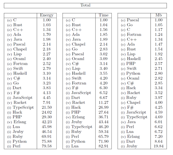 After Python what programming languages have poor run time