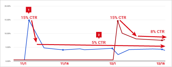 What is CTR on YouTube? - Quora